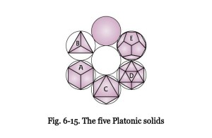 plutonic solids